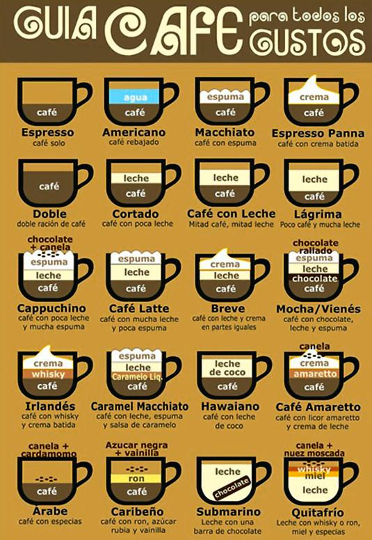 Guia-cafe-internacional