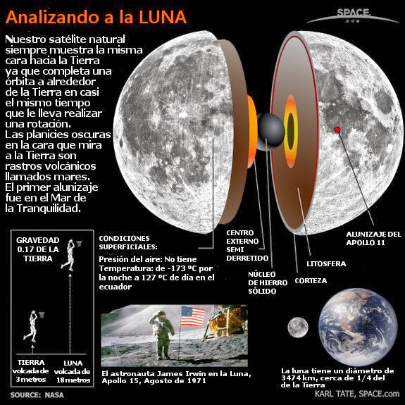 analizando luna